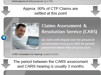 Infographic about Car Accident Claim Process